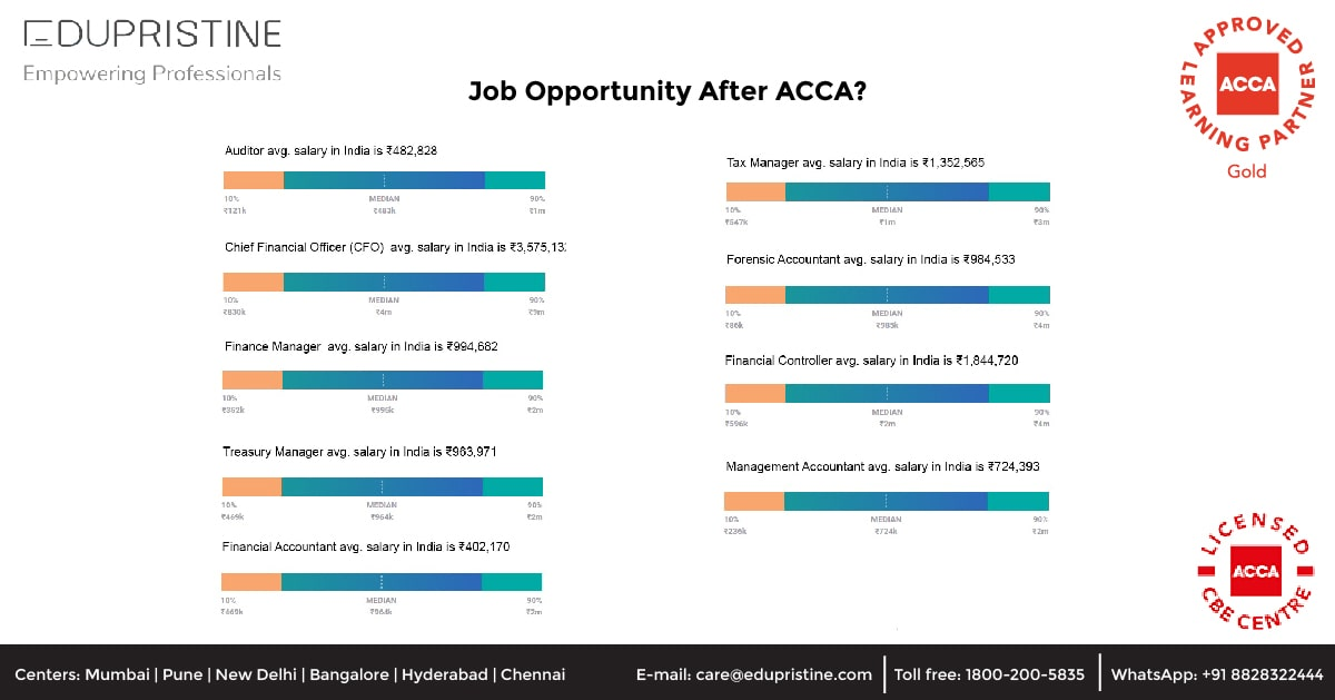 Job Opportunity After ACCA?
