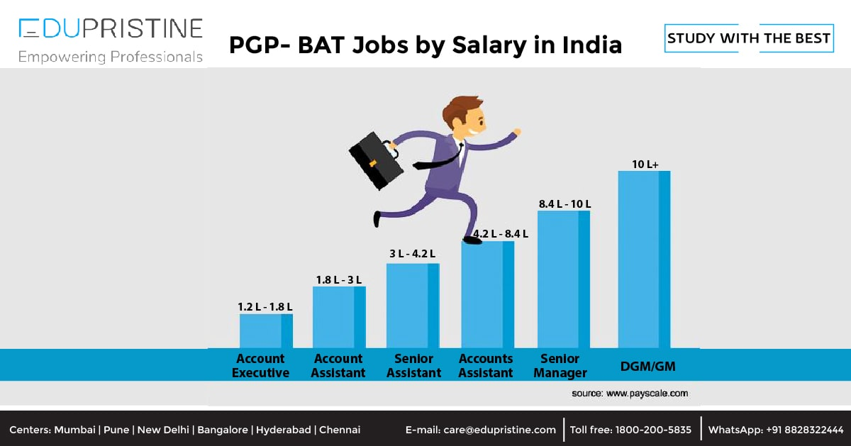 PGP- BAT Jobs by Salary in India