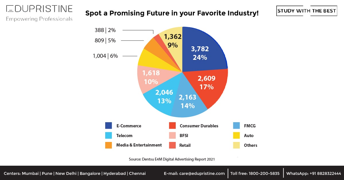 Spot a Promising Future in your Favorite Industry!