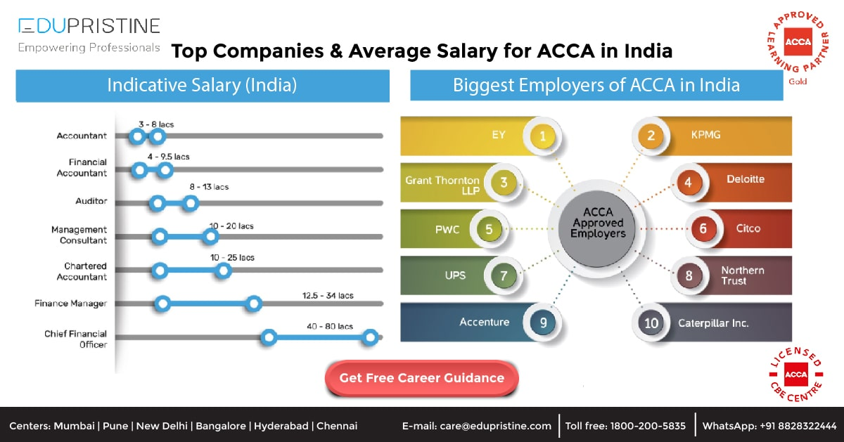 Average Salary in ACCA Course (in INR)