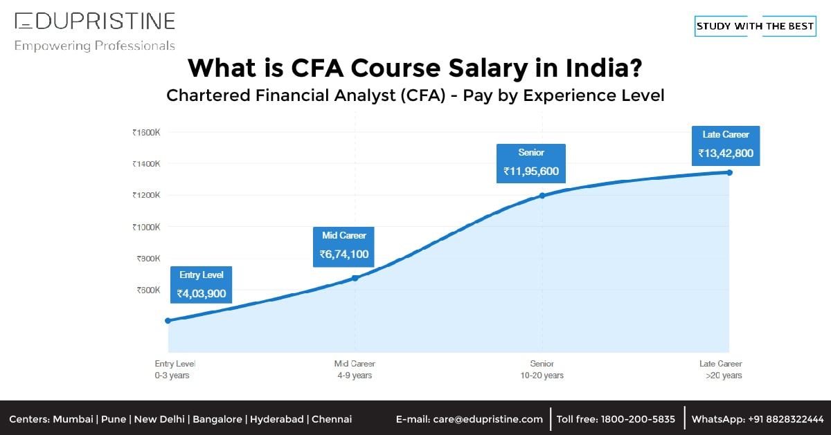 What is CFA Course Salary in India?
