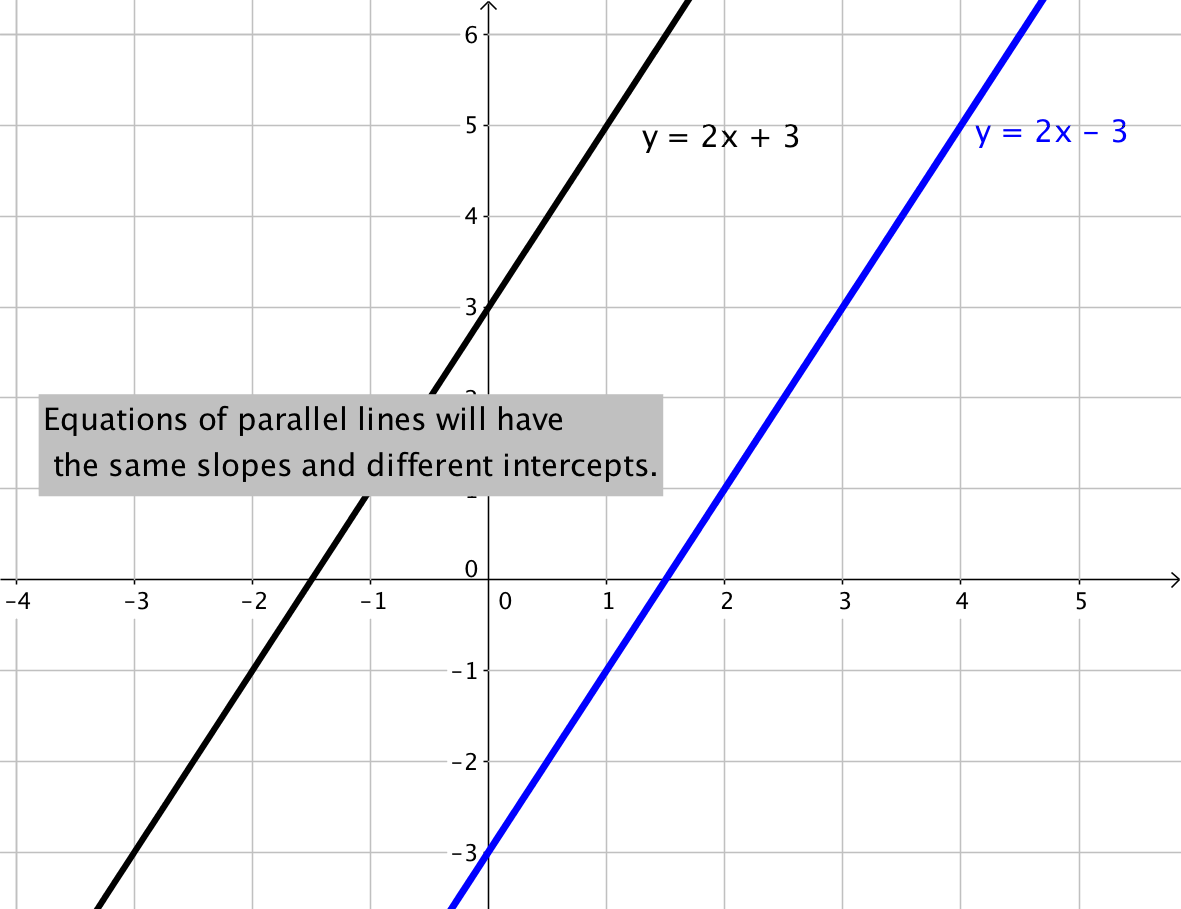 How Do You Know If A Linear Equation Is Parallel