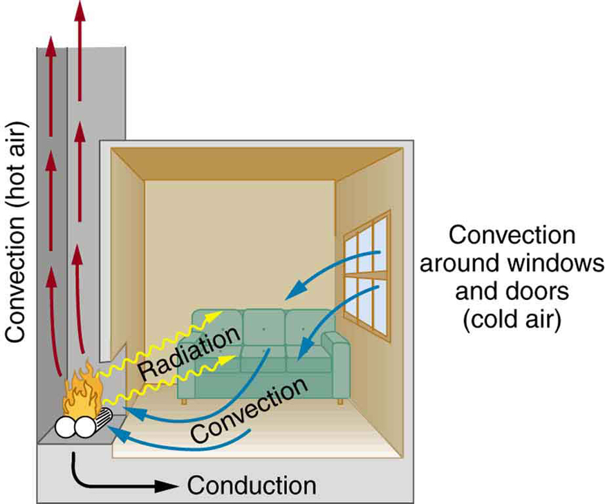 Thermal Radiation Cartoon