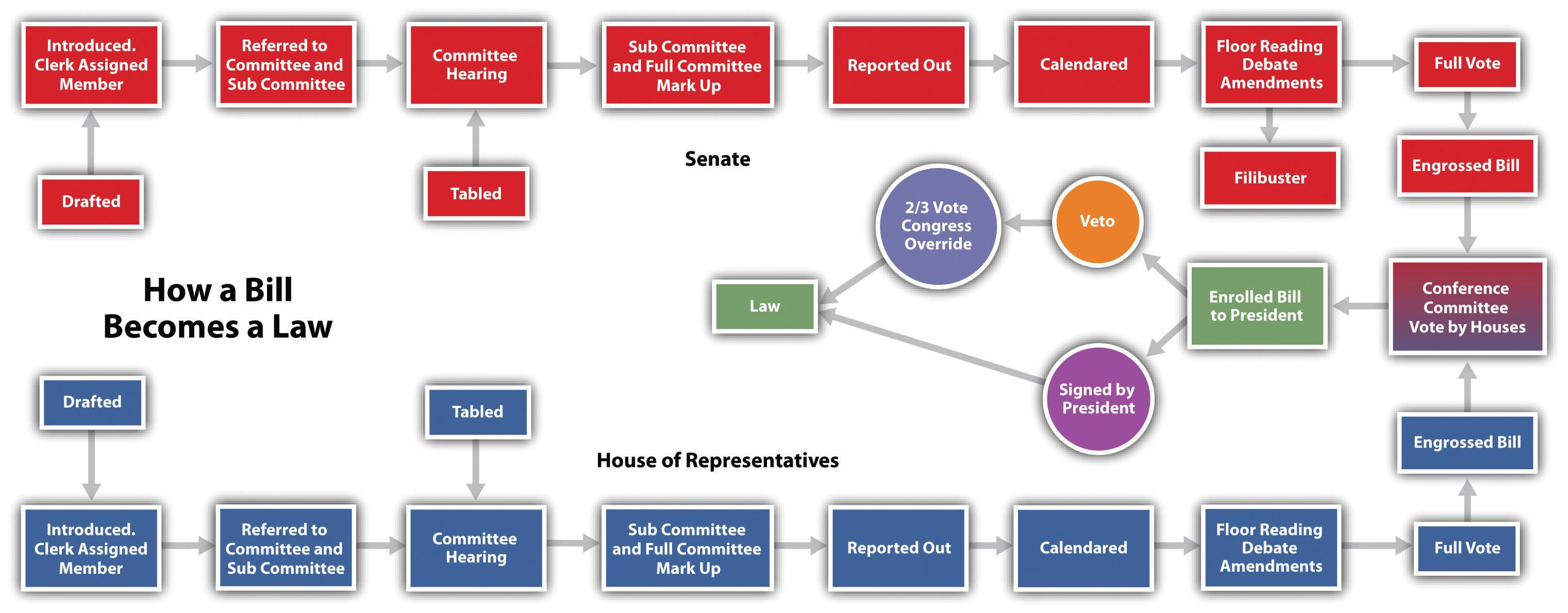 Reading The Legislative Process