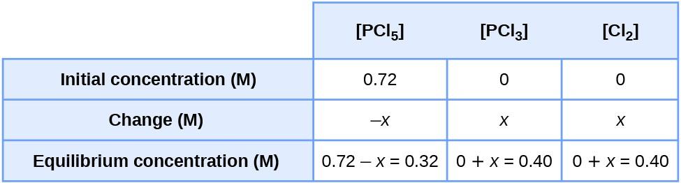 Equilibrium Calculations