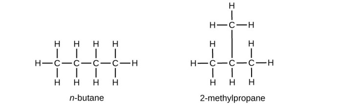 Two structures are shown. The first includes a chain of four singly bonded C atoms. Each C atom has two H atoms bonded above and below it. The two C atoms at either end of the chain each have a third H atom bonded to it. The molecule is named n dash butane. The second includes a chain of three singly bonded C atoms with a C atom bonded above the middle C atom in the chain. The first C atom (from left to right) has three H atoms bonded to it. The second C atom has one H atom bonded below it and a C atom bonded above it. The C atom bonded above the middle C atom has three H atoms bonded to it. The third C atom in the chain has three H atoms bonded to it. This molecule is named 2 dash methylpropane.