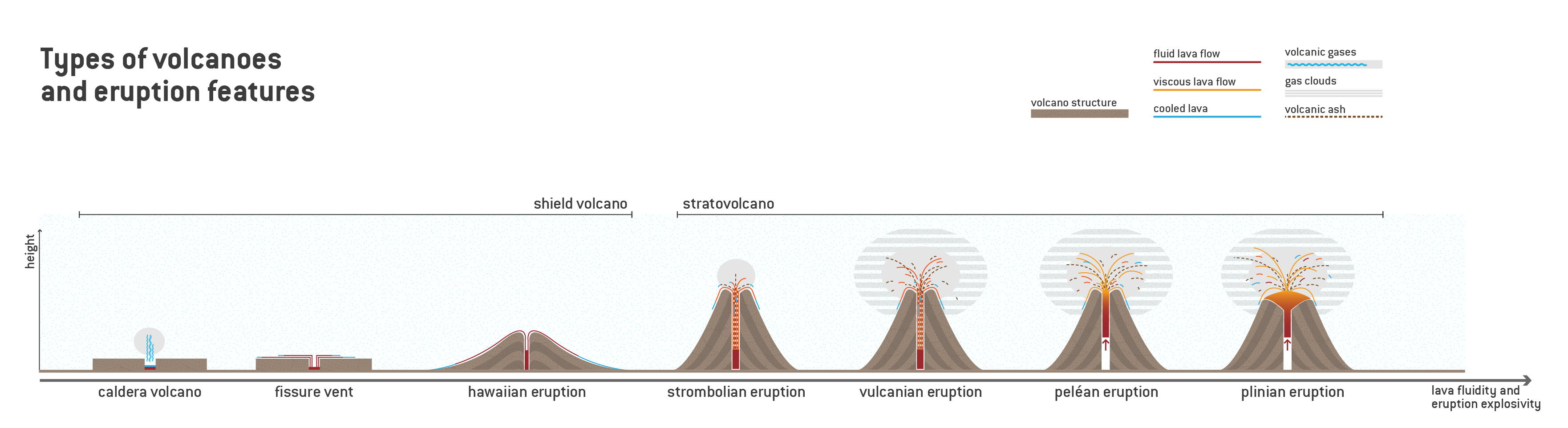 Reading Types Of Eruptions