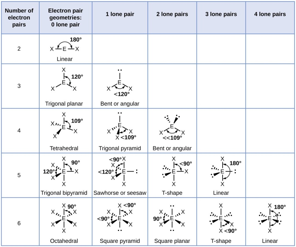 Vsepr Lab Exercise Worksheet