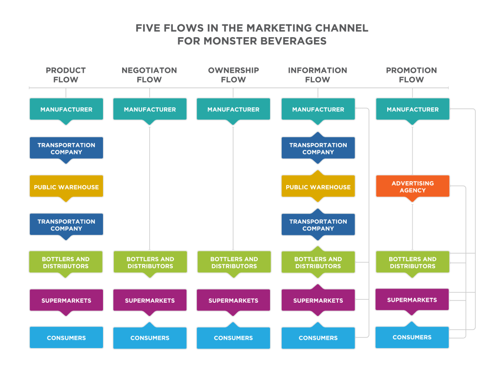 Place Distribution Channels