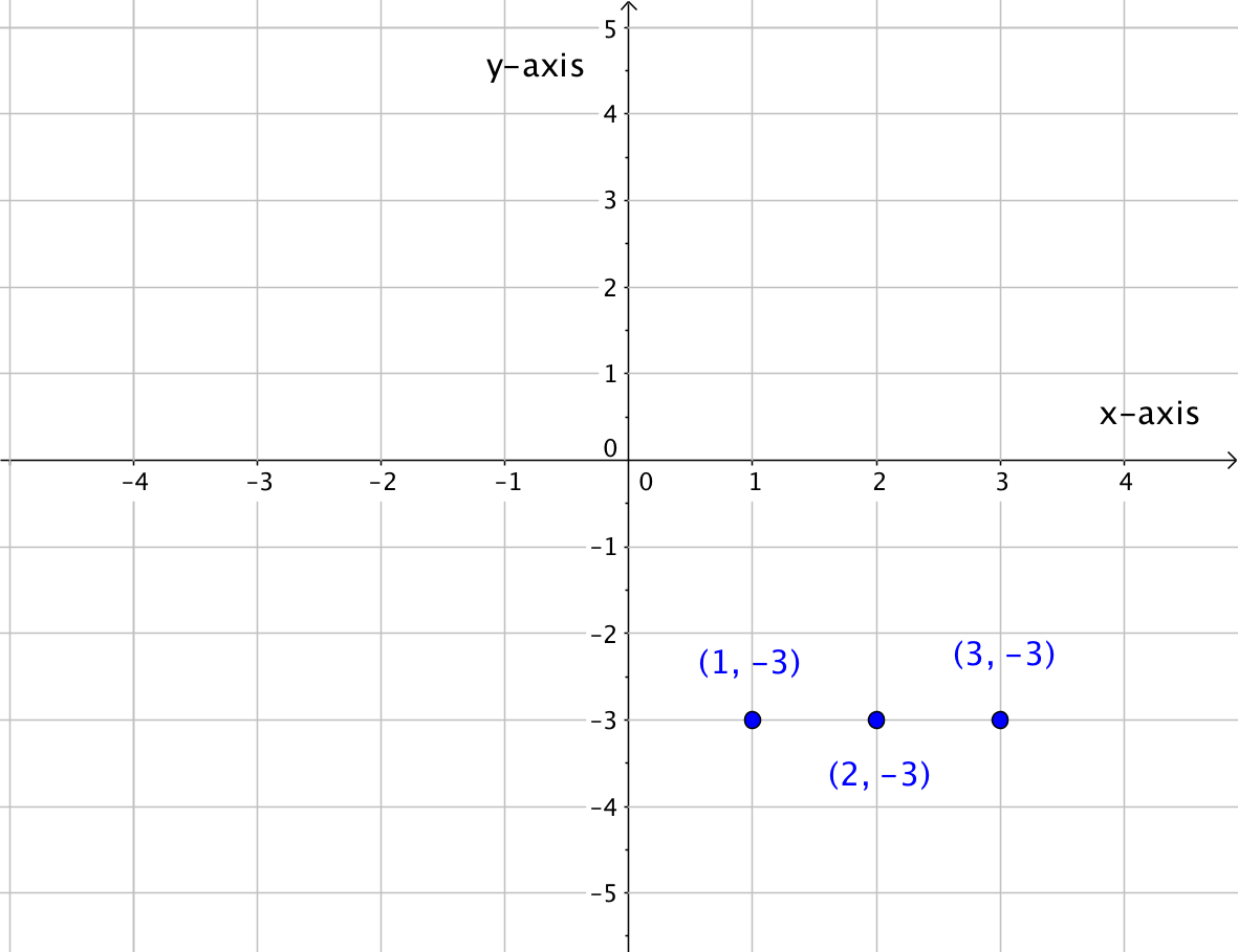 0 8 Graphing