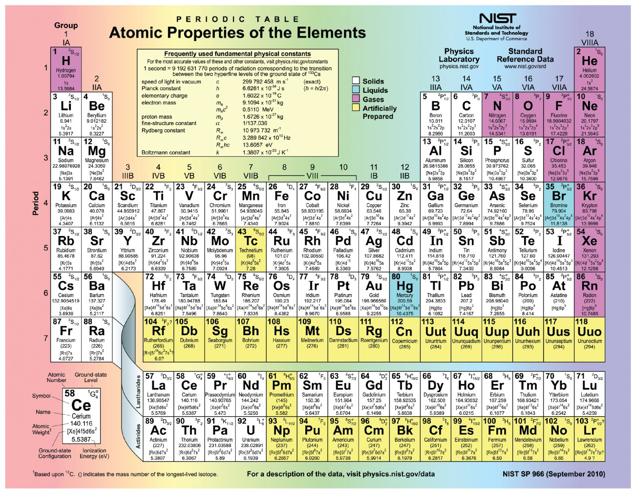Elements And Atoms The Building Blocks Of Matter