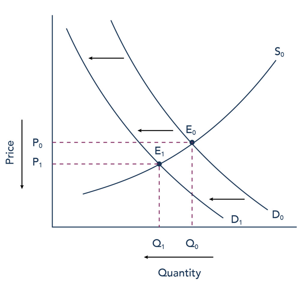 Yzing Shifts In Demand Answers Supply And Demand
