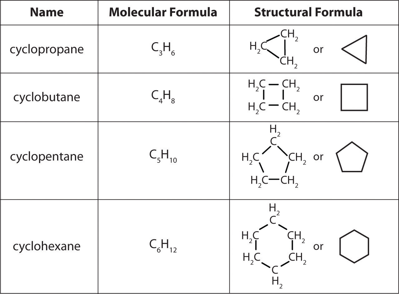 3 1 Nomenclature Of Alkanes Amp Related Structures