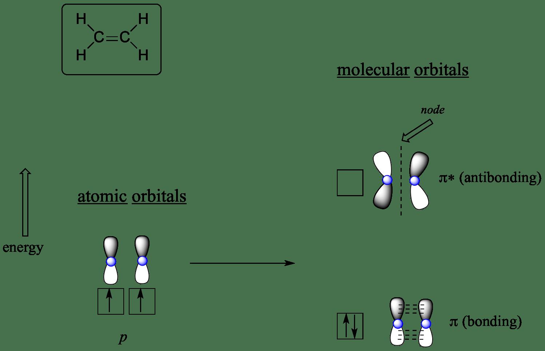13 2 Molecular Orbitals For Ethene