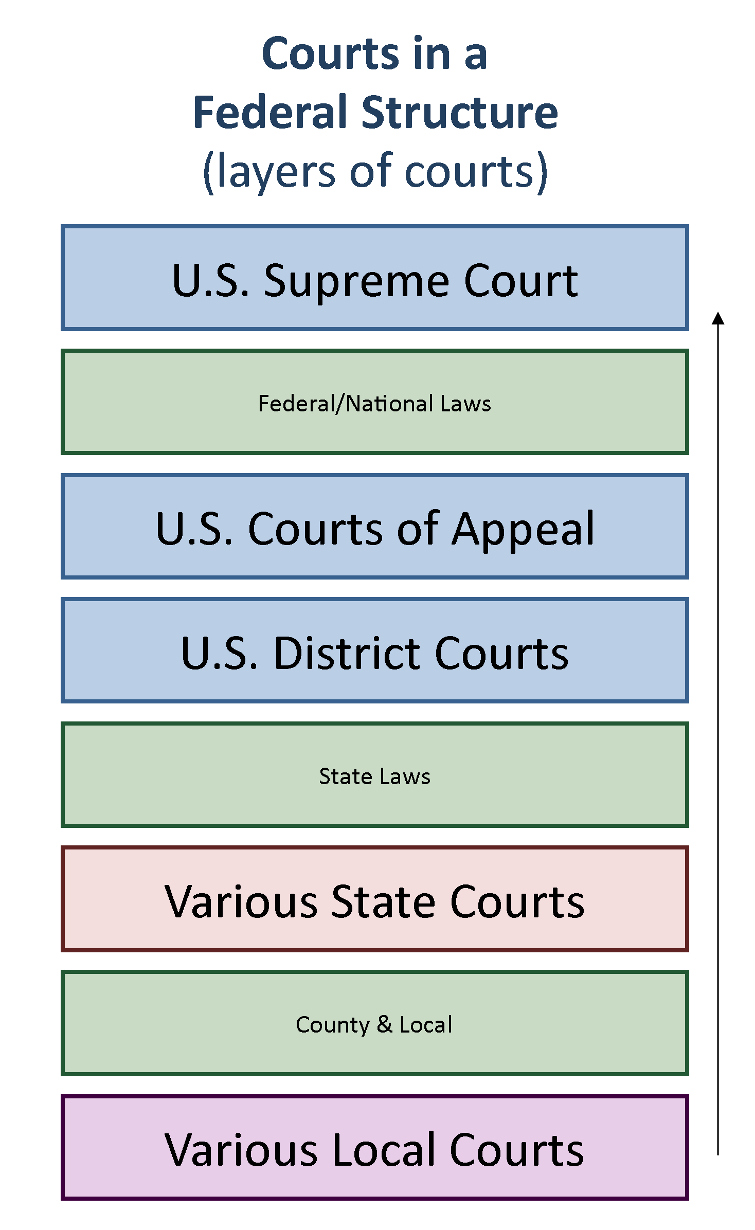 U S Courts Structure And Procedure