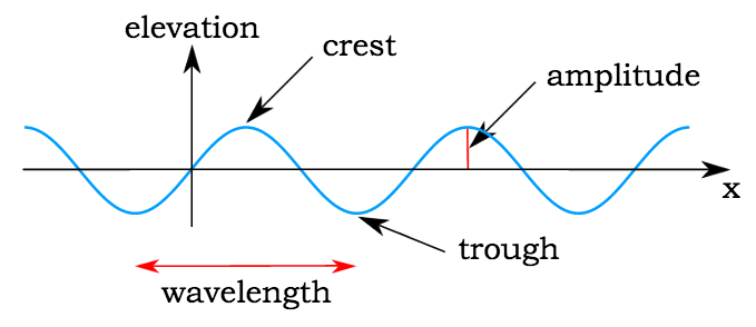 Properties of Waves and Light | Introduction to Chemistry