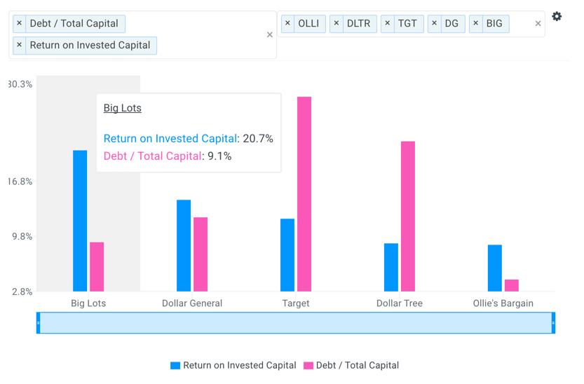 BIG Debt and Returns vs Peers Chart