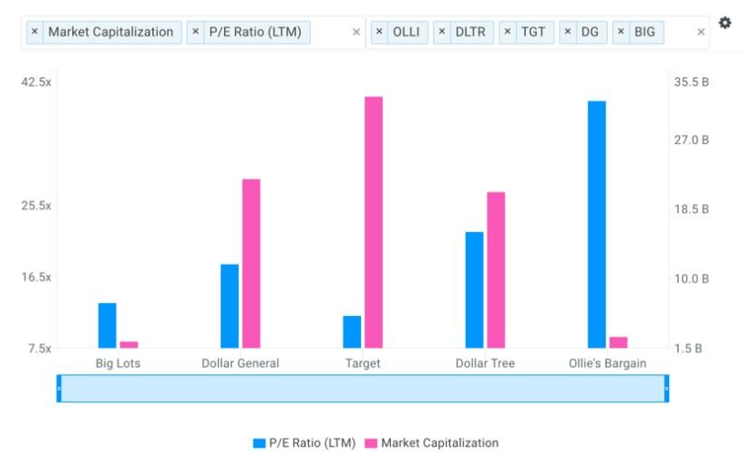 BIG Market Valuation vs Peers Chart