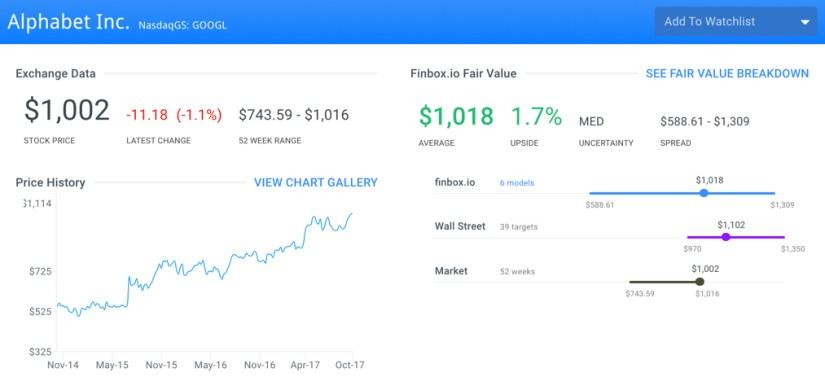 GOOGL Finbox.io Fair Value Page