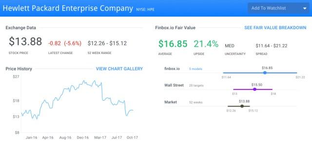 HPE Finbox.io Fair Value Page