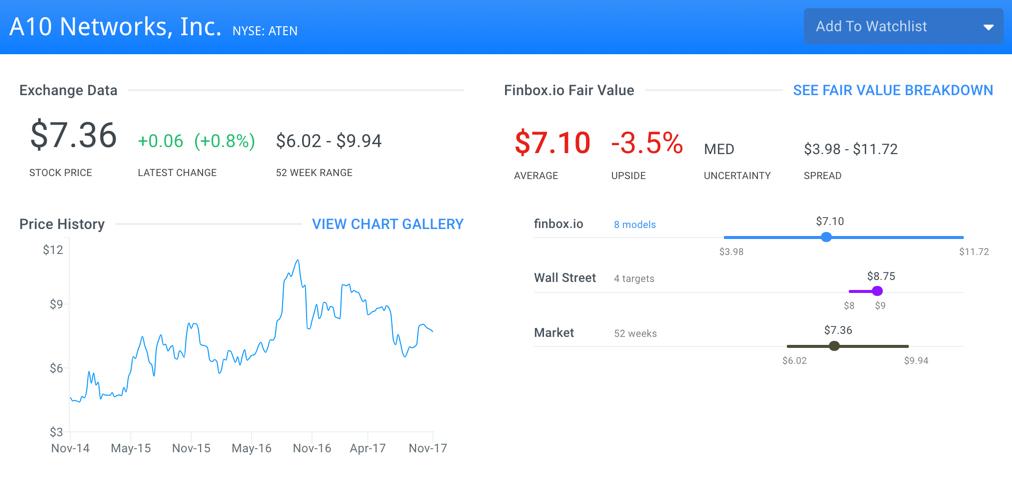ATEN Fair Value Page