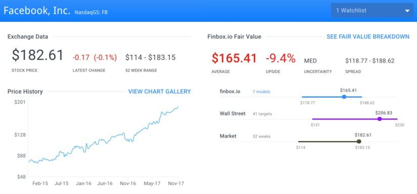 FB Fair Value Page