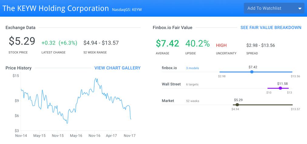 KEYW Fair Value Page