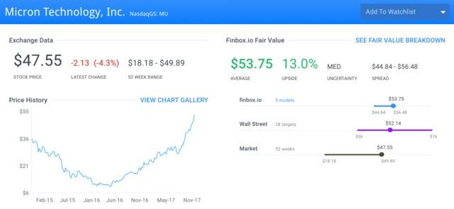 MU Fair Value Page