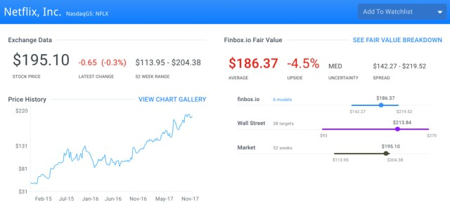 NFLX Fair Value Page