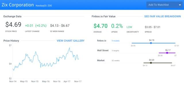 ZIXI Fair Value Page
