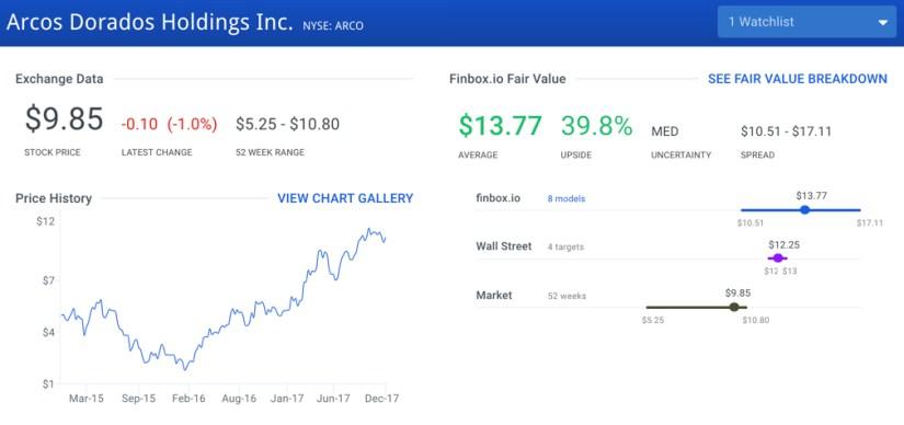 ARCO Fair Value Graph