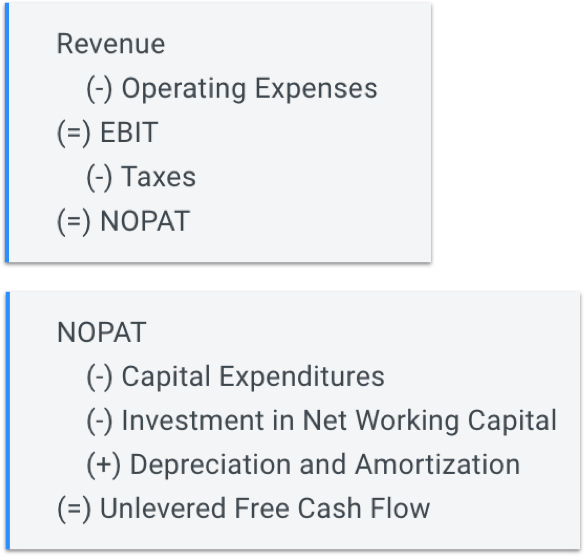 Unlevered Free Cash Flow Calculation