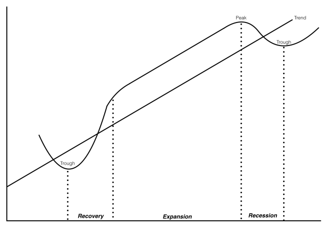 Understanding Business Cycles