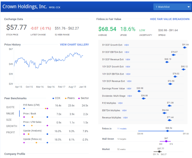 Crown Holdings: A Tech-Resistant Stock With 20% Upside