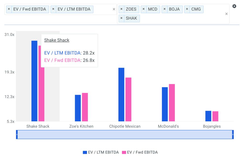 Shake Shack's EBITDA multiple vs Peers