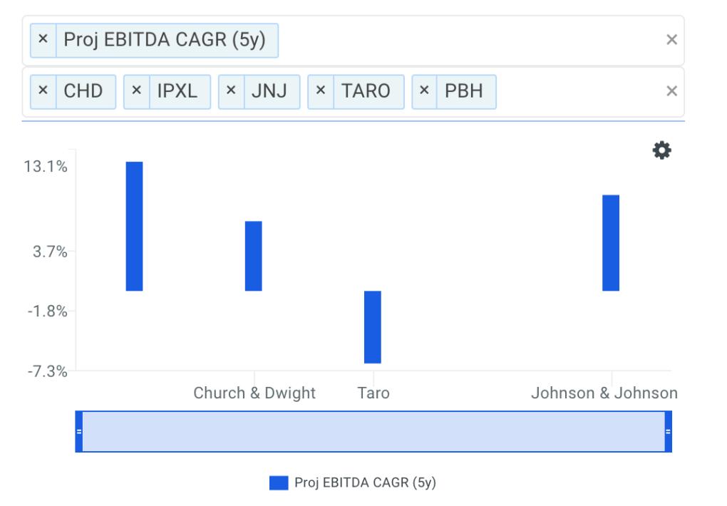PBH EBITDA growth chart vs peers