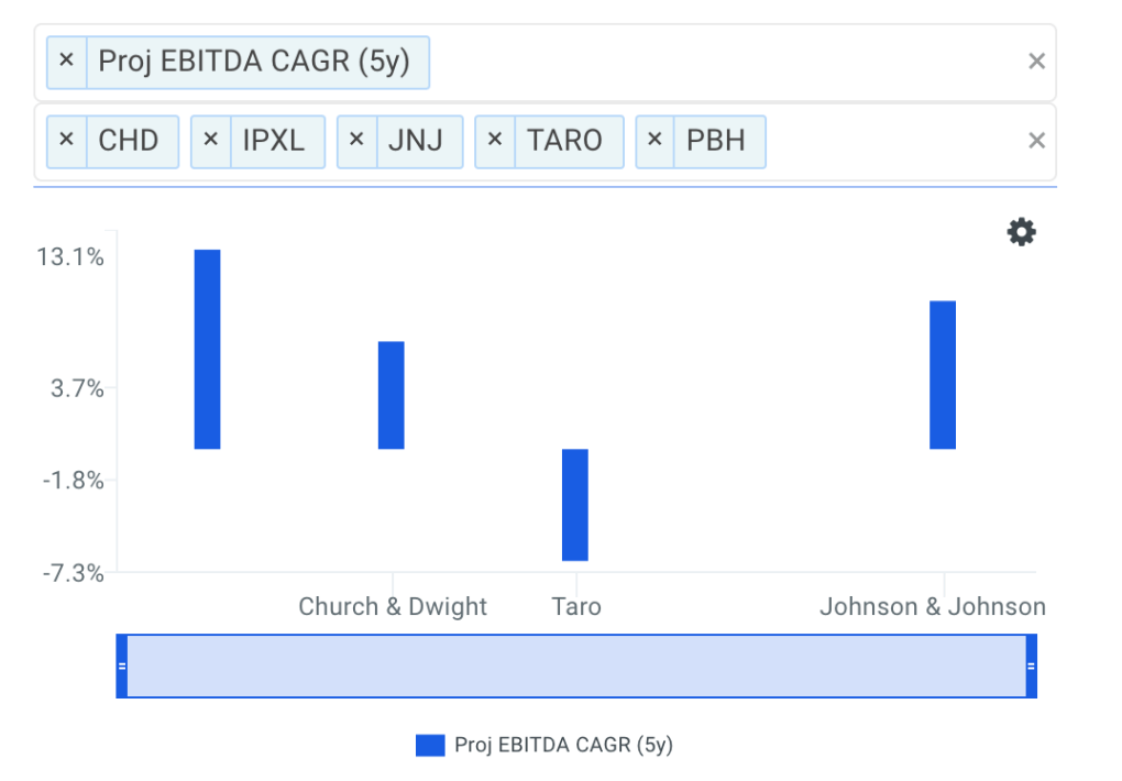 PBH EBITDA growth chart vs peers