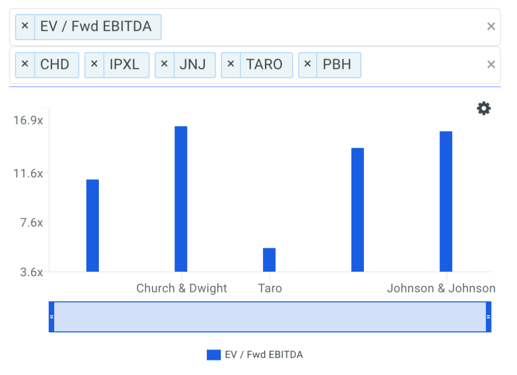 PBH FWD EBITDA Multiples vs Peers Chart