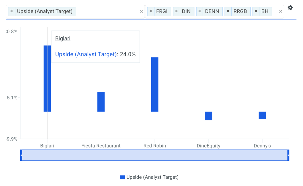 BH Analyst Upside vs Peers Chart