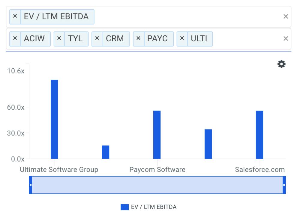 ULTI EBITDA Multiple vs Peers Chart