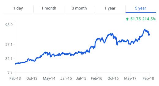 Tyson Foods, Inc Stock Price Chart - 5 years