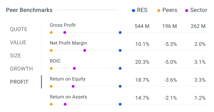 Why RPC, Inc Is Primed To Pump Out 20% Returns