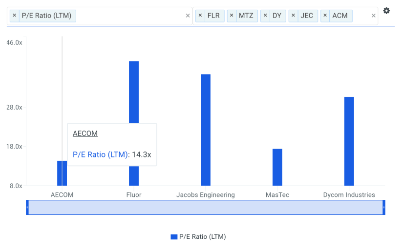 Should You Be Tempted To Buy Aecom (NYSE: ACM) Because Of Its PE Ratio?