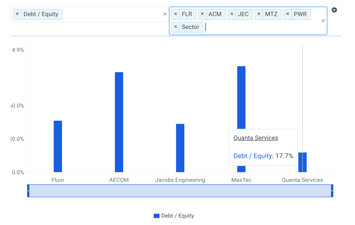 Why Quanta Services Inc (NYSE: PWR) Has A Safe 20% Upside