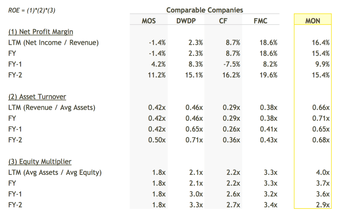 Why Monsanto Company's (NYSE: MON) 44% ROE Should Have Investors Excited