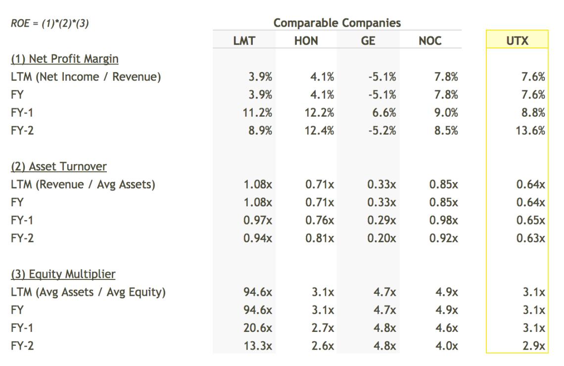 Is United Technologies' Management Utilizing Shareholder's Equity Efficiently?