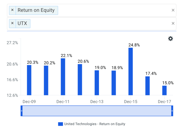 Is United Technologies' Management Utilizing Shareholder's Equity Efficiently?