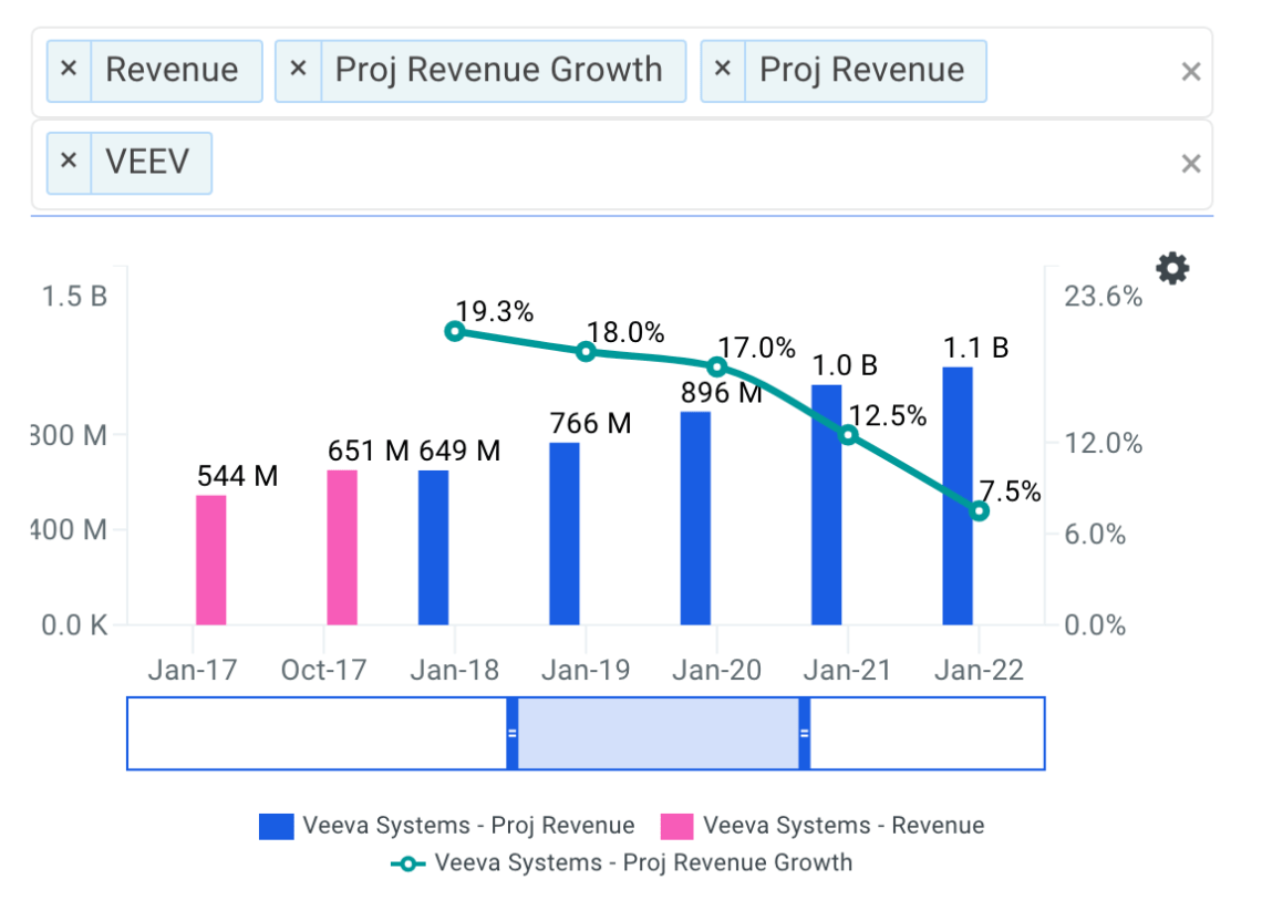 Have Investors Priced In Veeva Systems Inc's (NYSE: VEEV) Growth?