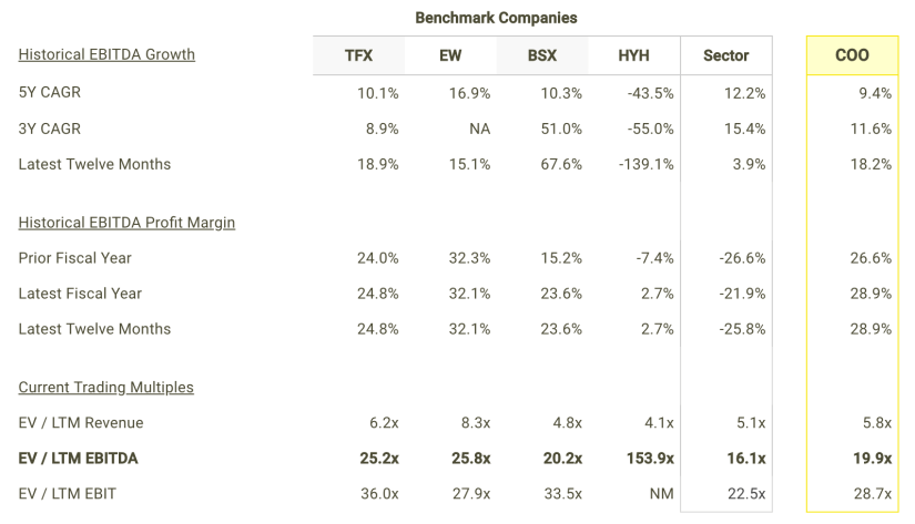 Comparable Companies Analysis Suggests You Should Buy Cooper Companies Inc (NYSE: COO)