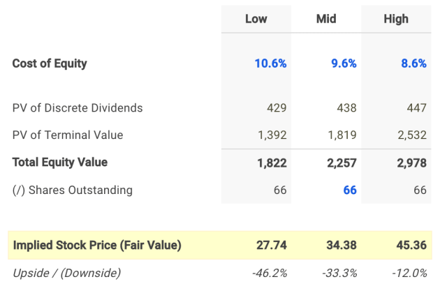 Why Avista Corp's (NYSE: AVA) Dividend Yield Looks Unattractive
